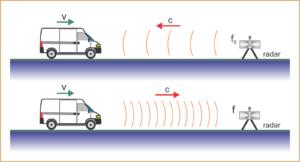 radar de trânsito salvando vidas